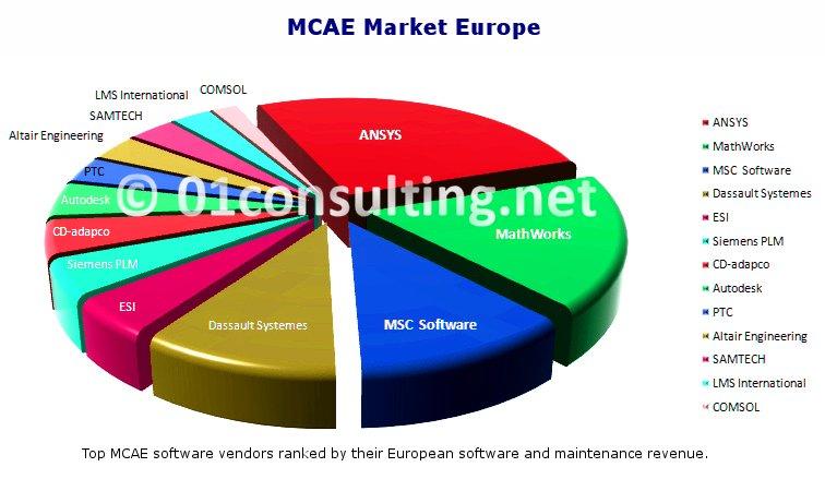 MCAE Market research report Europe
