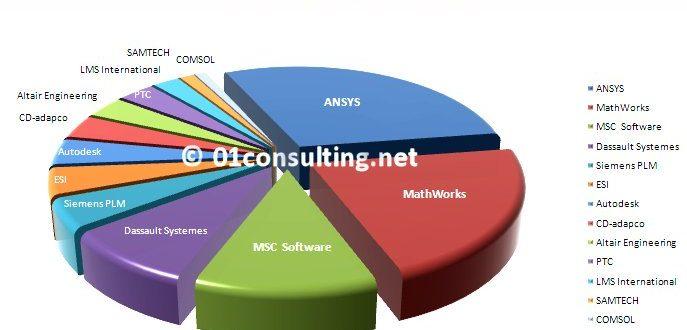 MCAE Market research report Worldwide