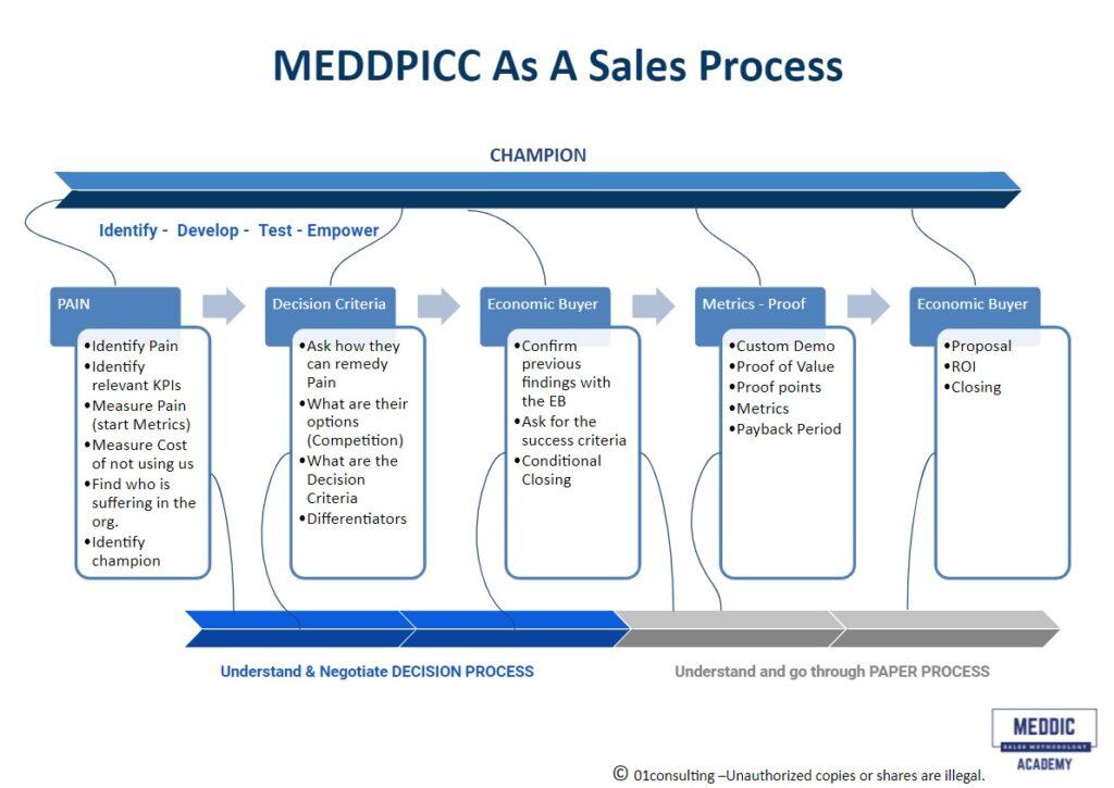 MEDDPICC As a sales process